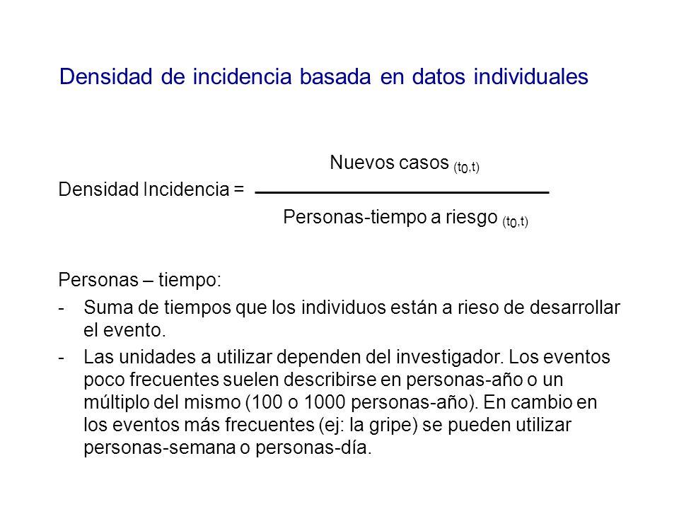 Nuevos casos (t 0,t) Densidad Incidencia = Personas-tiempo a riesgo (t 0,t) Personas – tiempo: -Suma de tiempos que los individuos están a rieso de de