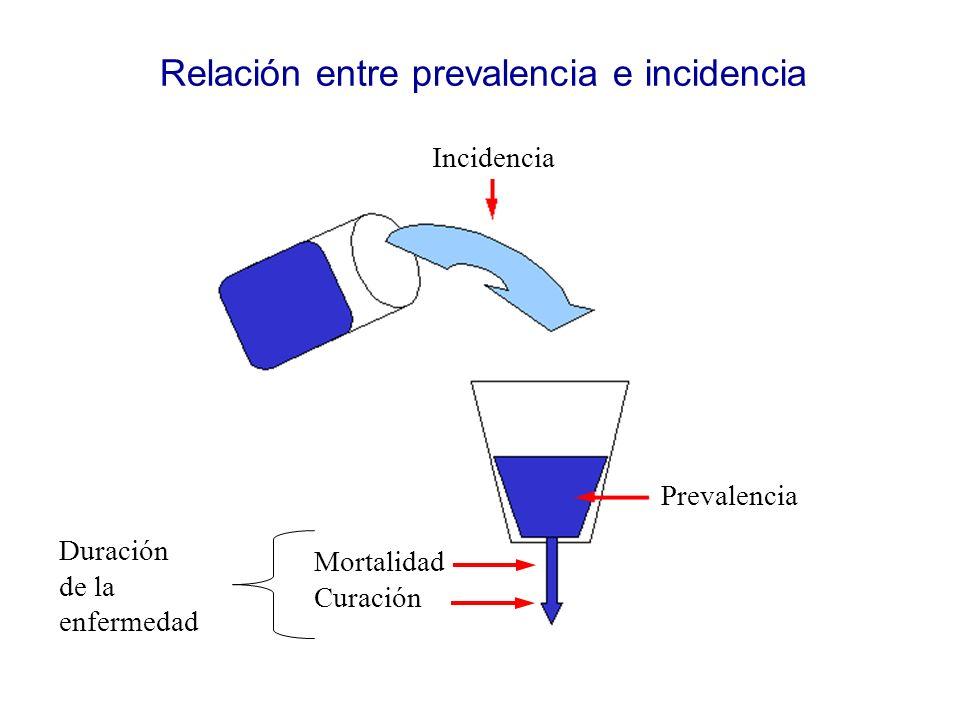 Relación entre prevalencia e incidencia Incidencia Prevalencia Mortalidad Curación Duración de la enfermedad
