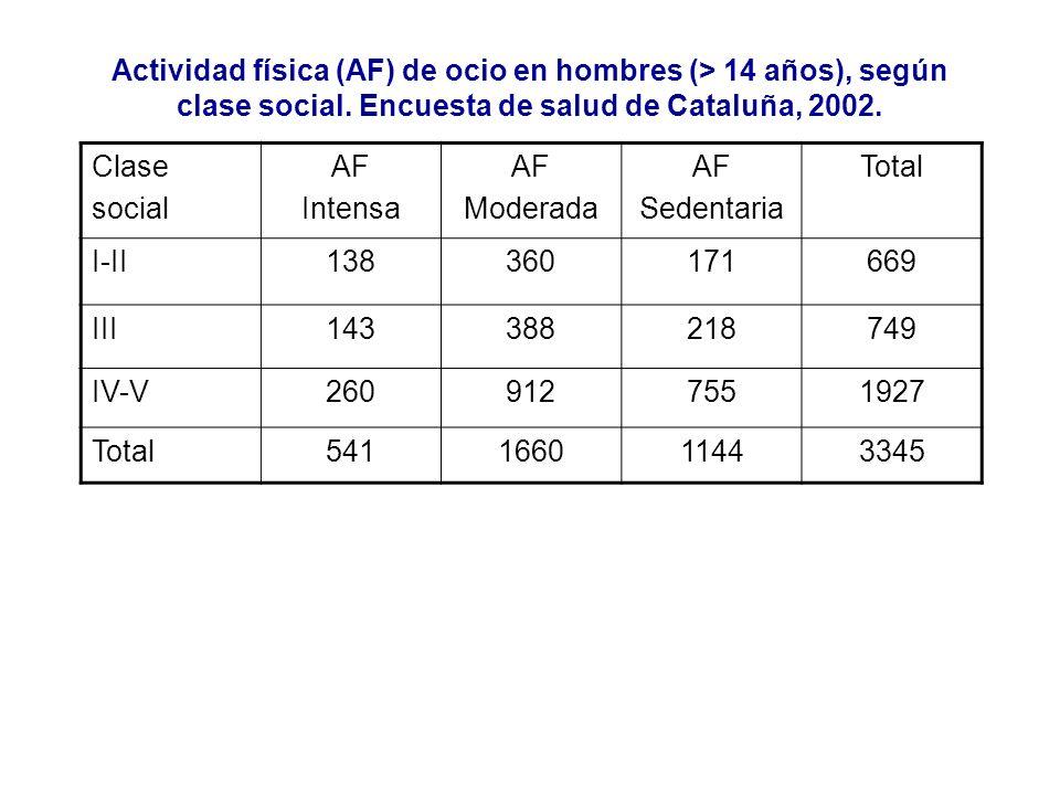 Actividad física (AF) de ocio en hombres (> 14 años), según clase social. Encuesta de salud de Cataluña, 2002. Clase social AF Intensa AF Moderada AF