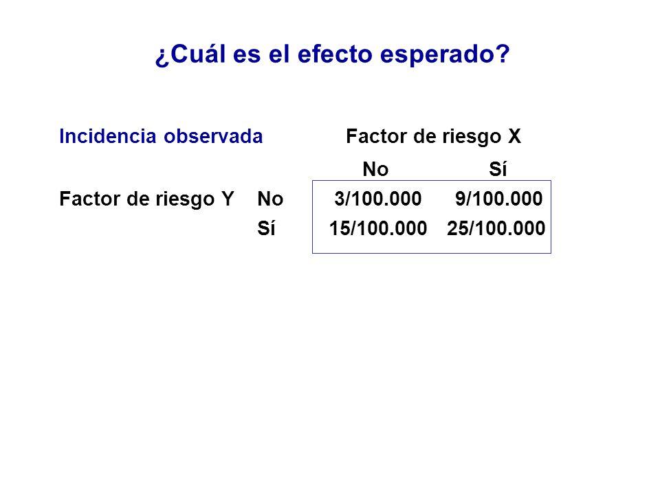 ¿Cuál es el efecto esperado? Incidencia observada Factor de riesgo X No Sí Factor de riesgo YNo 3/100.0009/100.000 Sí 15/100.000 25/100.000
