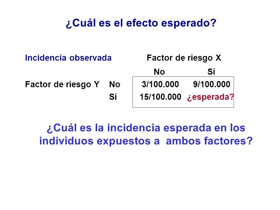 ¿Cuál es el efecto esperado? Incidencia observada Factor de riesgo X No Sí Factor de riesgo YNo 3/100.0009/100.000 Sí 15/100.000 ¿esperada? ¿Cuál es l