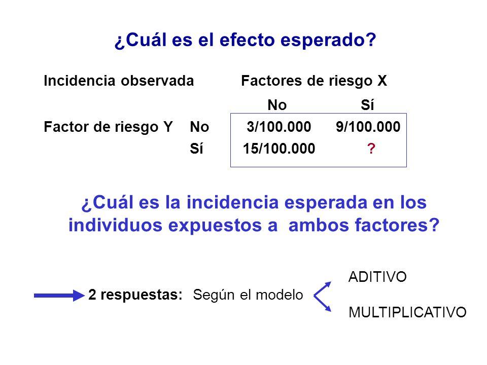 ¿Cuál es el efecto esperado? Incidencia observada Factores de riesgo X No Sí Factor de riesgo YNo 3/100.0009/100.000 Sí 15/100.000 ? ¿Cuál es la incid