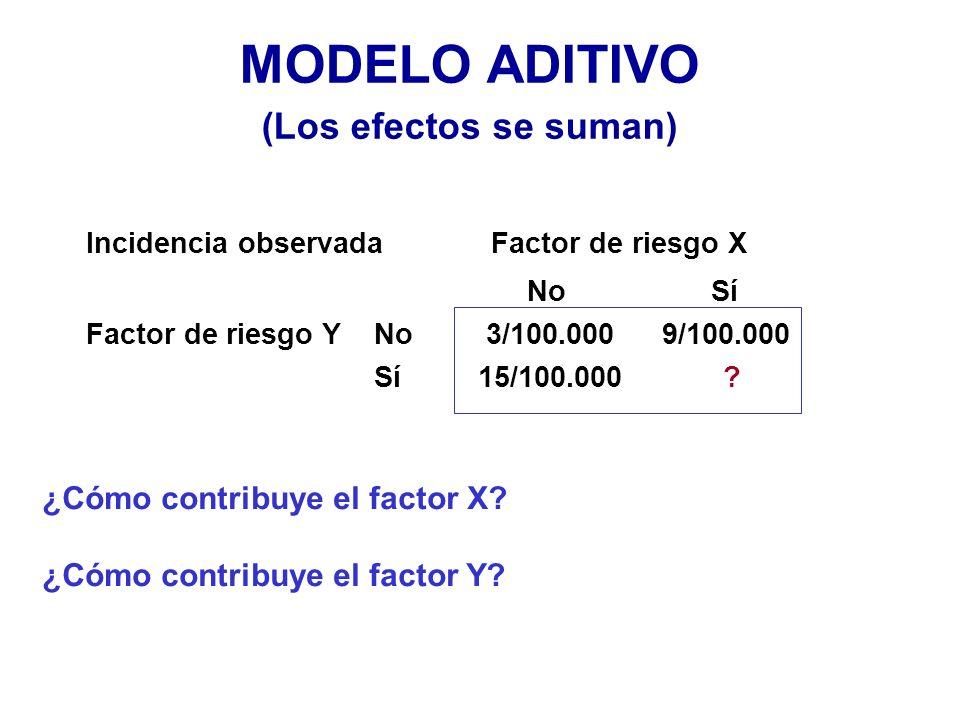 MODELO ADITIVO (Los efectos se suman) ¿Cómo contribuye el factor X? ¿Cómo contribuye el factor Y? Incidencia observada Factor de riesgo X No Sí Factor