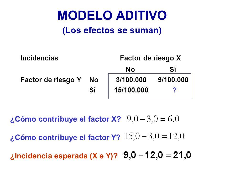 MODELO ADITIVO (Los efectos se suman) ¿Cómo contribuye el factor X? ¿Cómo contribuye el factor Y? ¿Incidencia esperada (X e Y)? Incidencias Factor de