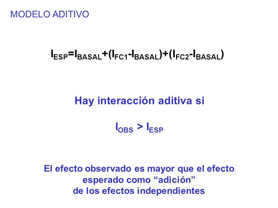 MODELO ADITIVO I ESP =I BASAL +(I FC1 -I BASAL )+(I FC2 -I BASAL ) Hay interacción aditiva si I OBS > I ESP El efecto observado es mayor que el efecto