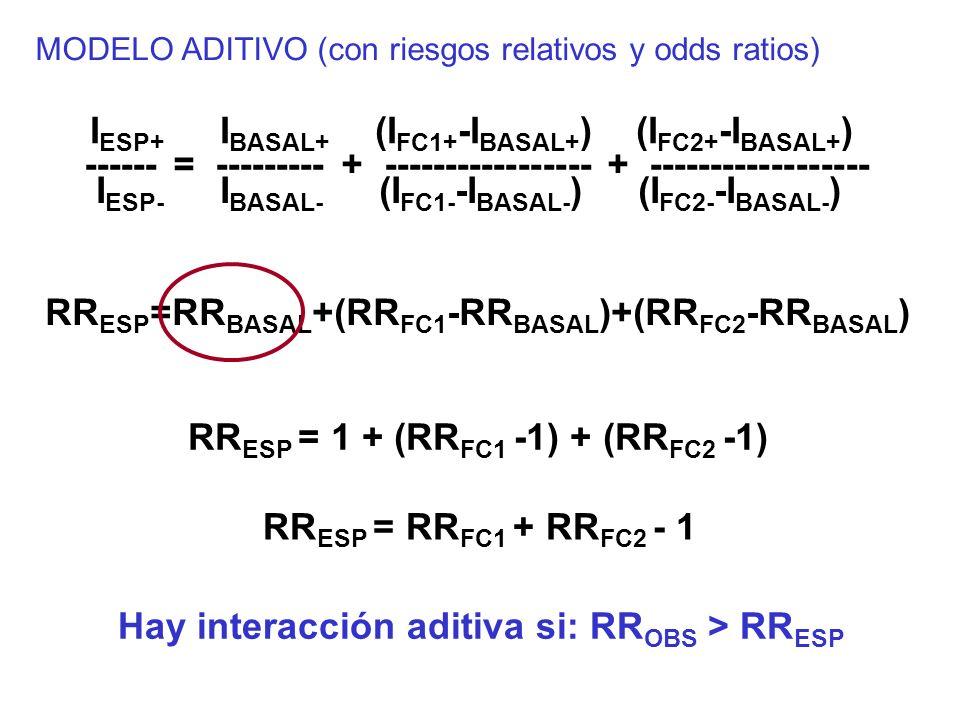 RR ESP =RR BASAL +(RR FC1 -RR BASAL )+(RR FC2 -RR BASAL ) RR ESP = 1 + (RR FC1 -1) + (RR FC2 -1) Hay interacción aditiva si: RR OBS > RR ESP I ESP+ I