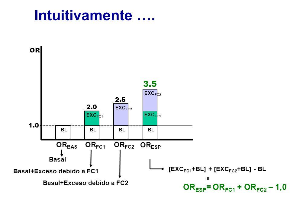 Intuitivamente …. OR 1.0 2.0 2.5 3.5 Basal+Exceso debido a FC1 Basal+Exceso debido a FC2 OR BAS OR FC1 OR FC2 OR ESP EXC FC2 Basal BL EXC FC1 BL EXC F