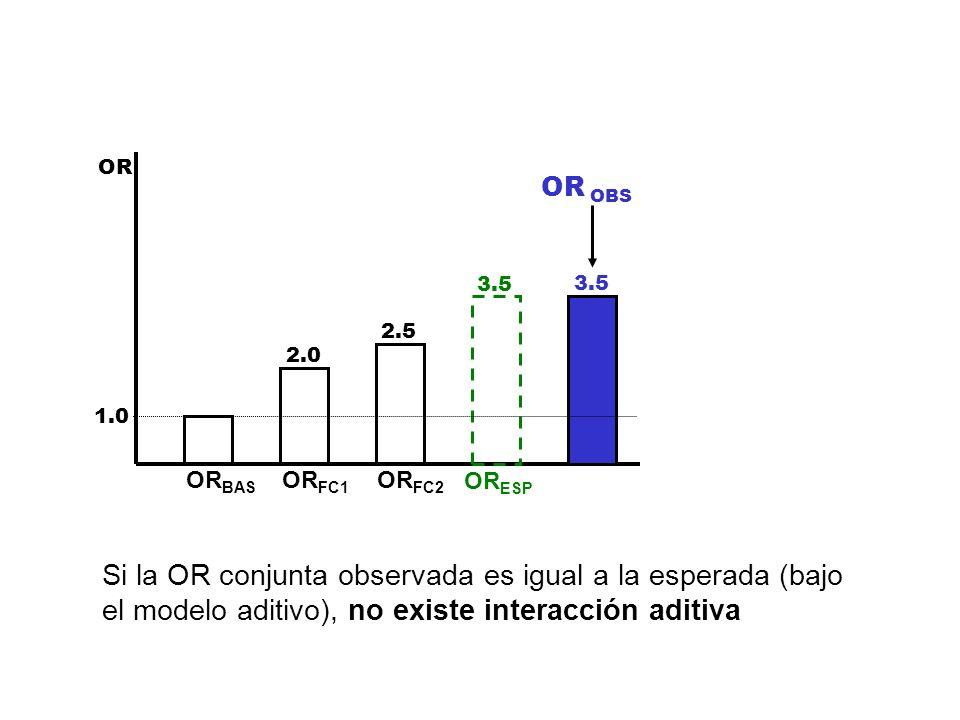 OR 1.0 2.0 2.5 3.5 OR BAS OR FC1 OR FC2 OR ESP OR OBS Si la OR conjunta observada es igual a la esperada (bajo el modelo aditivo), no existe interacci