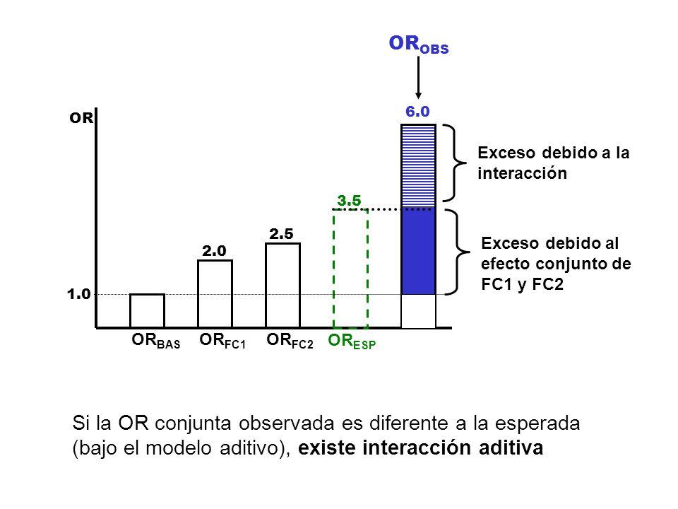 OR 1.0 2.0 2.5 3.5 6.0 OR BAS OR FC1 OR FC2 OR ESP OR OBS Exceso debido al efecto conjunto de FC1 y FC2 Si la OR conjunta observada es diferente a la