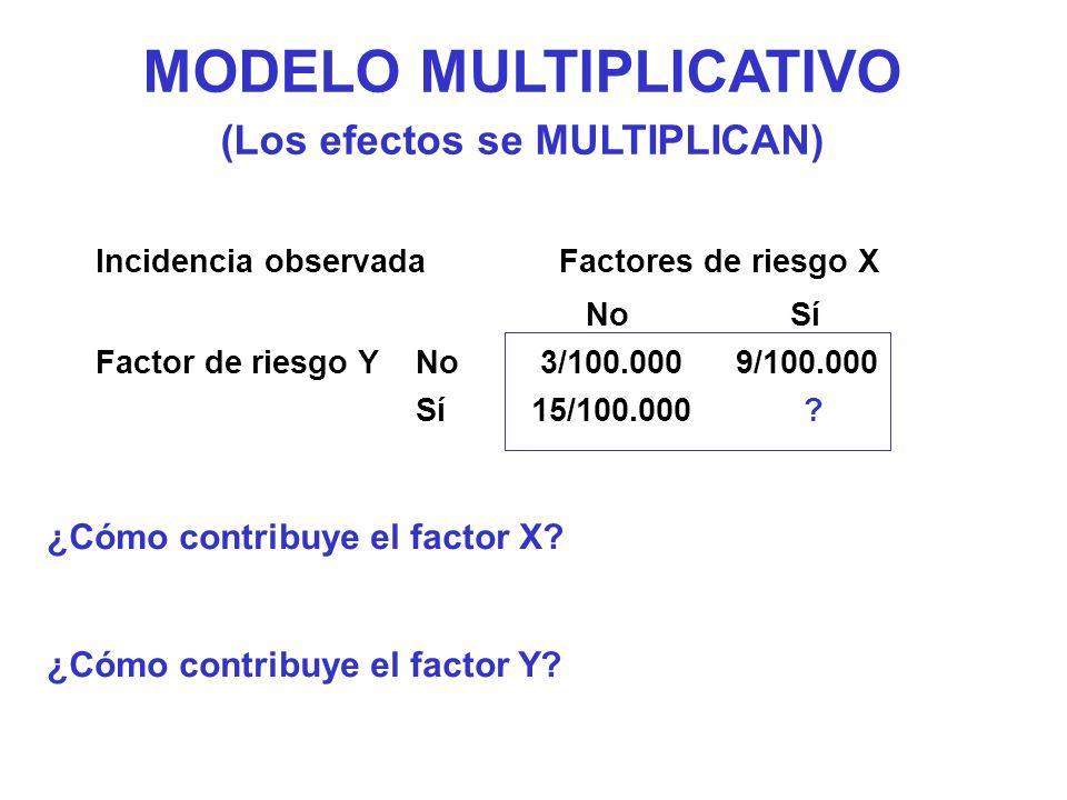 MODELO MULTIPLICATIVO (Los efectos se MULTIPLICAN) ¿Cómo contribuye el factor X? ¿Cómo contribuye el factor Y? Incidencia observada Factores de riesgo