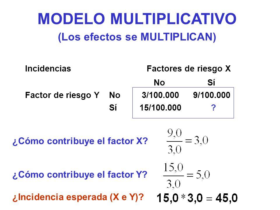 MODELO MULTIPLICATIVO (Los efectos se MULTIPLICAN) ¿Cómo contribuye el factor X? ¿Cómo contribuye el factor Y? ¿Incidencia esperada (X e Y)? Incidenci