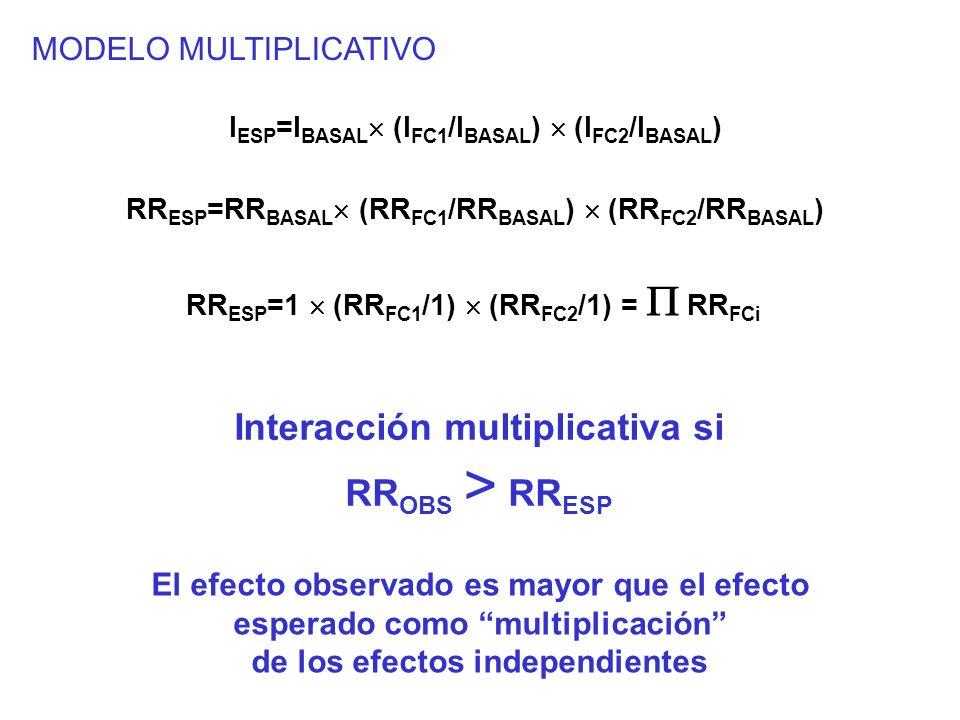 MODELO MULTIPLICATIVO I ESP =I BASAL (I FC1 /I BASAL ) (I FC2 /I BASAL ) RR ESP =1 (RR FC1 /1) (RR FC2 /1) = RR FCi Interacción multiplicativa si RR O