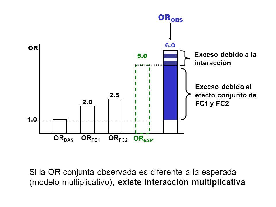 OR 1.0 2.0 2.5 5.0 6.0 OR BAS OR FC1 OR FC2 OR ESP OR OBS Exceso debido al efecto conjunto de FC1 y FC2 Si la OR conjunta observada es diferente a la
