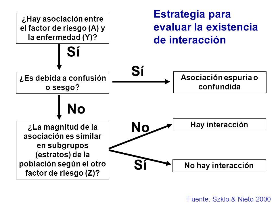 ¿Hay asociación entre el factor de riesgo (A) y la enfermedad (Y)? ¿Es debida a confusión o sesgo? ¿La magnitud de la asociación es similar en subgrup