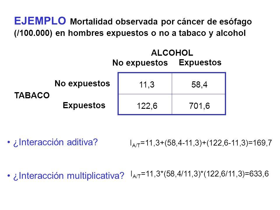 EJEMPLO Mortalidad observada por cáncer de esófago (/100.000) en hombres expuestos o no a tabaco y alcohol ALCOHOL Expuestos No expuestos Expuestos No