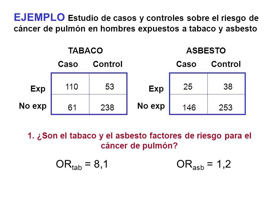 EJEMPLO Estudio de casos y controles sobre el riesgo de cáncer de pulmón en hombres expuestos a tabaco y asbesto CasoControl Exp No exp TABACO 11053 6