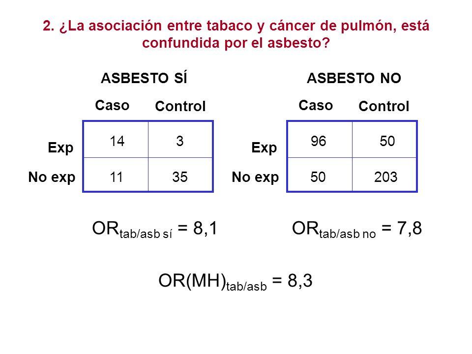 Caso Control Exp No exp ASBESTO SÍ 143 1135 2. ¿La asociación entre tabaco y cáncer de pulmón, está confundida por el asbesto? Caso Control Exp No exp