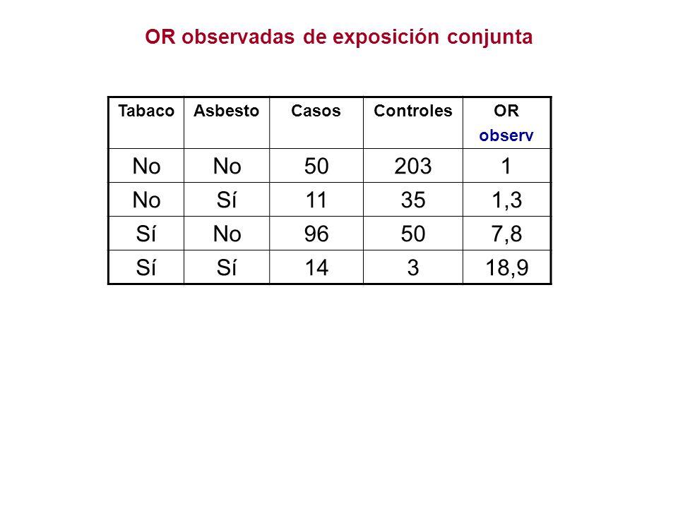 OR observadas de exposición conjunta TabacoAsbestoCasosControlesOR observ No 502031 NoSí11351,3 SíNo96507,8 Sí 14318,9