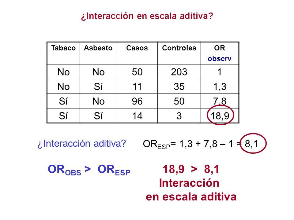 ¿Interacción en escala aditiva? ¿Interacción aditiva? TabacoAsbestoCasosControlesOR observ No 502031 NoSí11351,3 SíNo96507,8 Sí 14318,9 OR ESP = 1,3 +