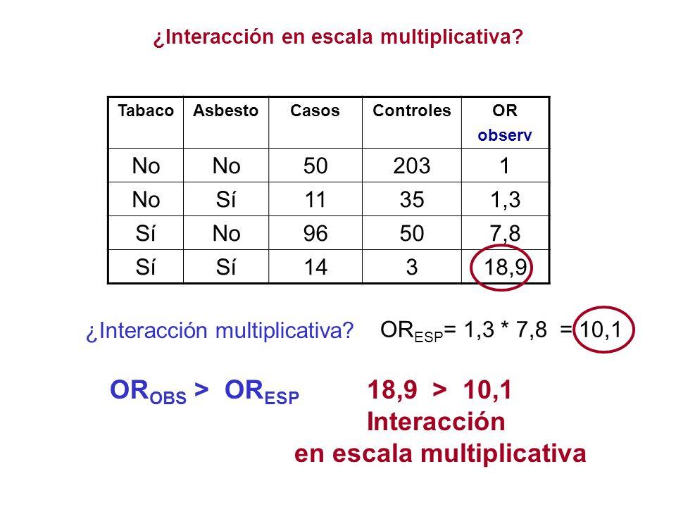 TabacoAsbestoCasosControlesOR observ No 502031 NoSí11351,3 SíNo96507,8 Sí 14318,9 OR ESP = 1,3 * 7,8 = 10,1 ¿Interacción multiplicativa? OR OBS > OR E