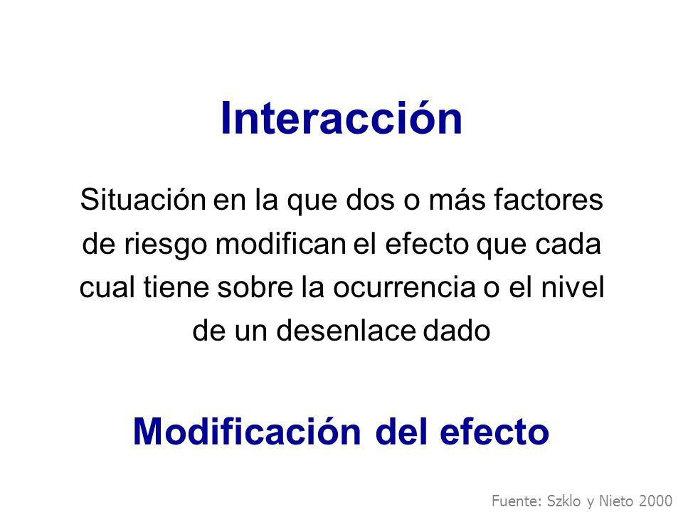 Interacción Situación en la que dos o más factores de riesgo modifican el efecto que cada cual tiene sobre la ocurrencia o el nivel de un desenlace da