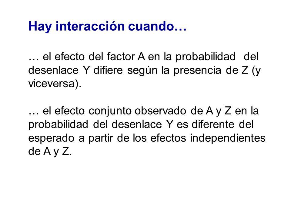 Hay interacción cuando… … el efecto del factor A en la probabilidad del desenlace Y difiere según la presencia de Z (y viceversa). … el efecto conjunt