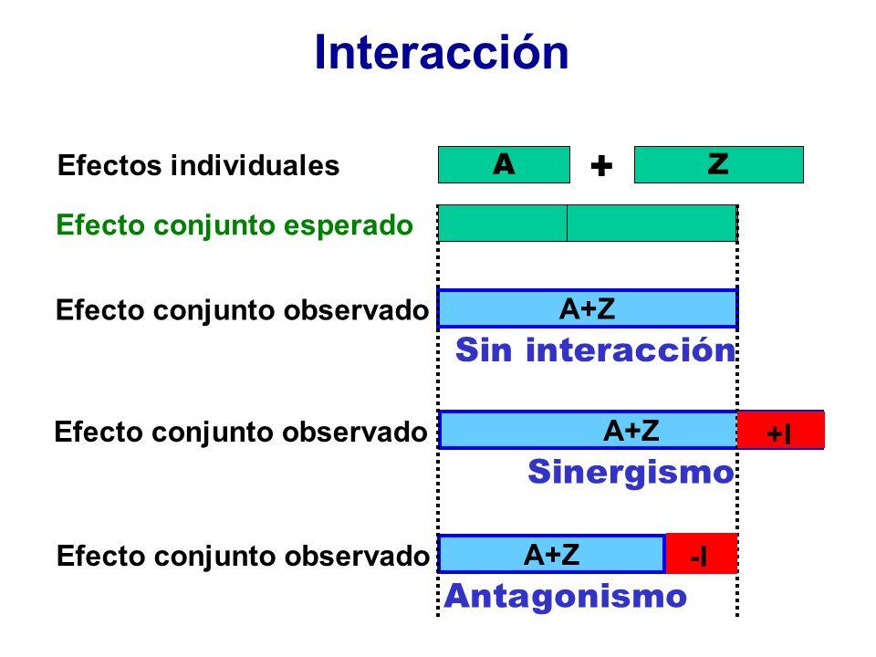Interacción AZ Efectos individuales Efecto conjunto esperado + Efecto conjunto observado A+Z Sin interacción Efecto conjunto observado A+Z Sinergismo Efecto conjunto observado A+Z Antagonismo +I -I