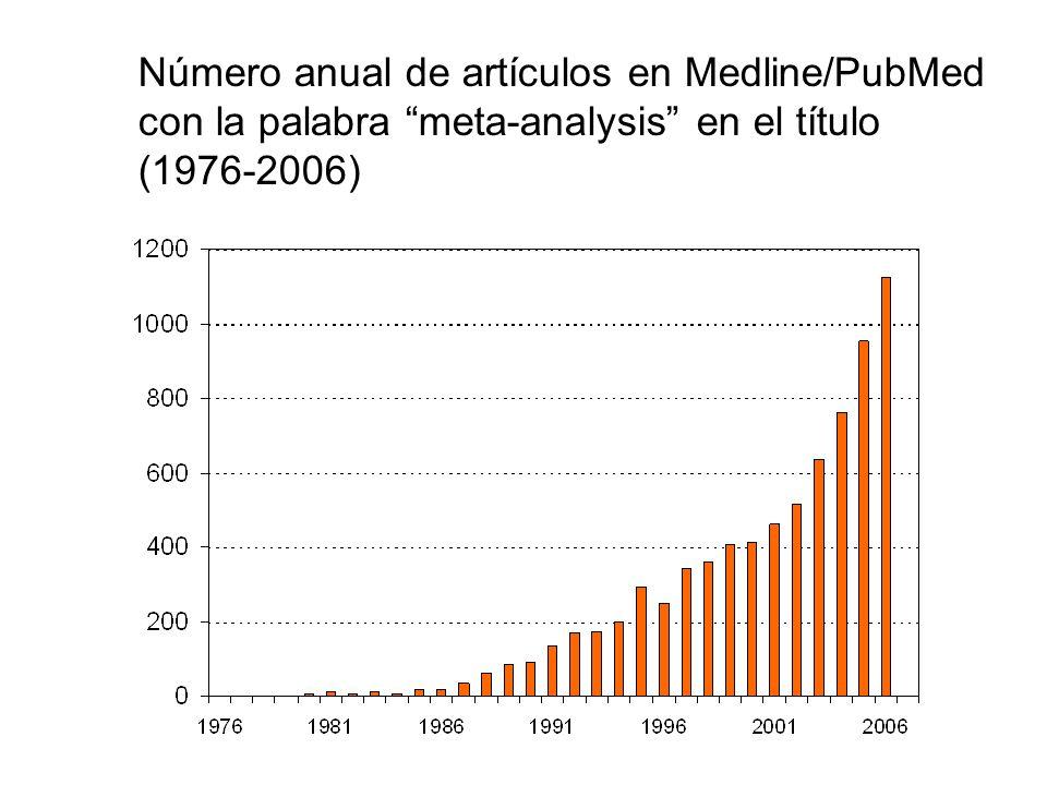 Número anual de artículos en Medline/PubMed con la palabra meta-analysis en el título (1976-2006)