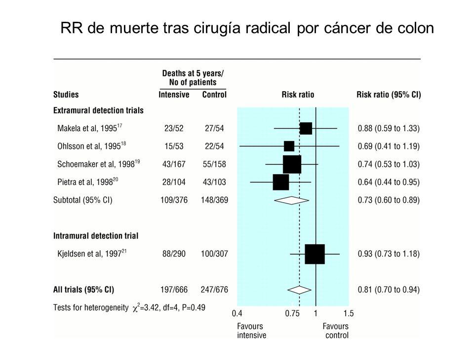 RR de muerte tras cirugía radical por cáncer de colon