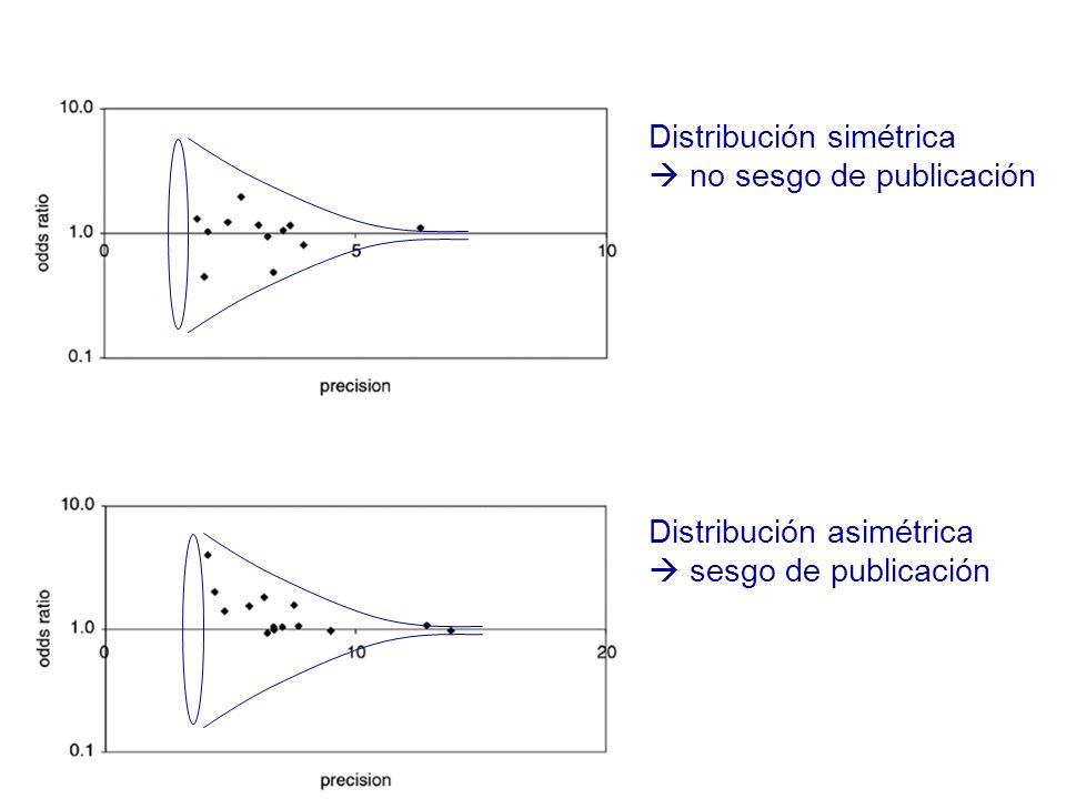 Distribución simétrica no sesgo de publicación Distribución asimétrica sesgo de publicación