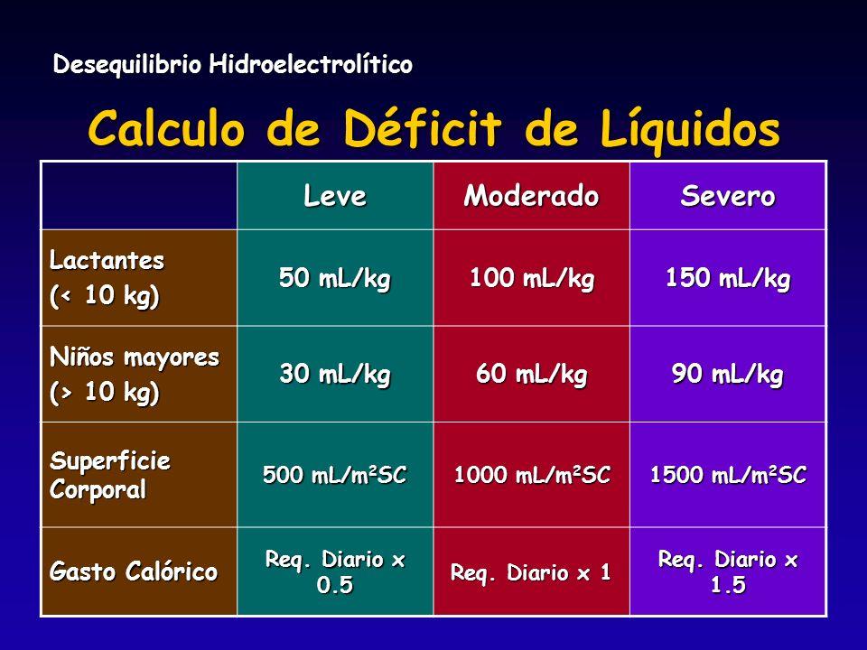 Desequilibrio Hidroelectrolítico Calculo de Déficit de Líquidos LeveModeradoSevero Lactantes (< 10 kg) 50 mL/kg 100 mL/kg 150 mL/kg Niños mayores (> 1