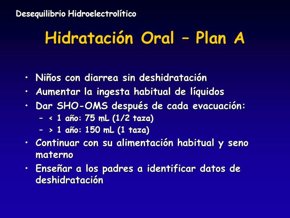 Hidratación Oral – Plan A Niños con diarrea sin deshidrataciónNiños con diarrea sin deshidratación Aumentar la ingesta habitual de líquidosAumentar la