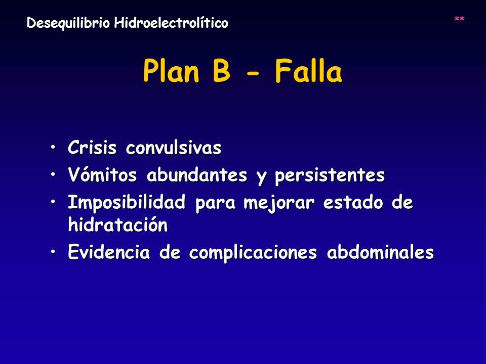 Plan B - Falla Crisis convulsivasCrisis convulsivas Vómitos abundantes y persistentesVómitos abundantes y persistentes Imposibilidad para mejorar esta