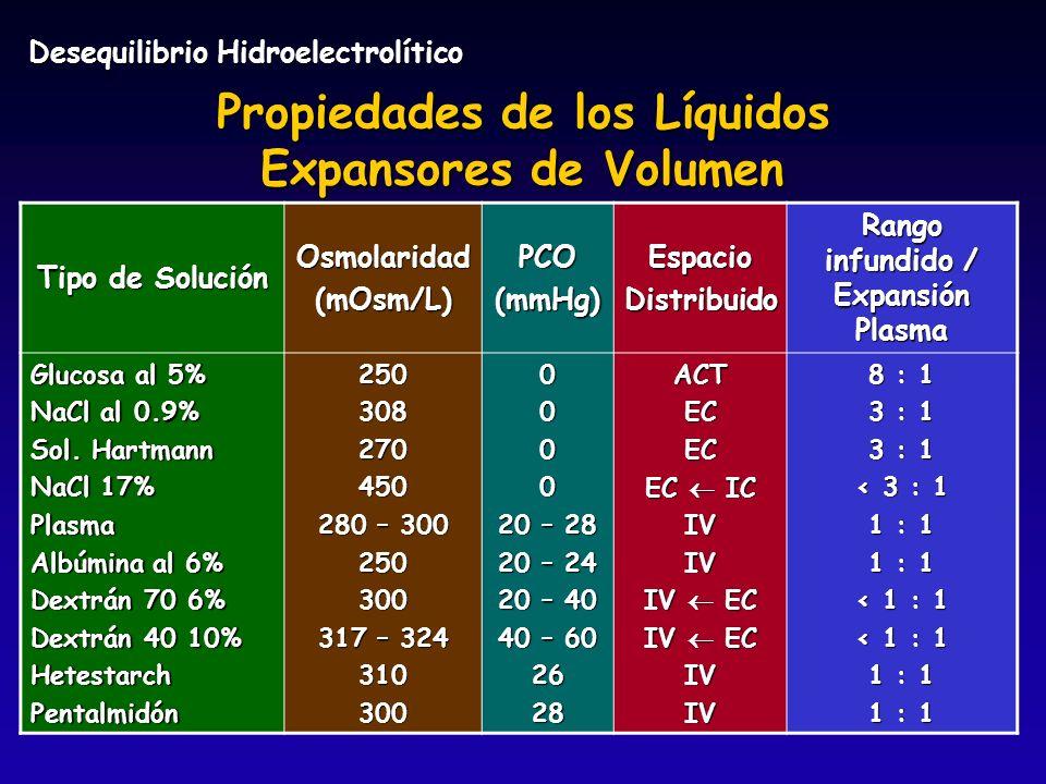 Propiedades de los Líquidos Expansores de Volumen Tipo de Solución Osmolaridad(mOsm/L)PCO(mmHg)EspacioDistribuido Rango infundido / Expansión Plasma G