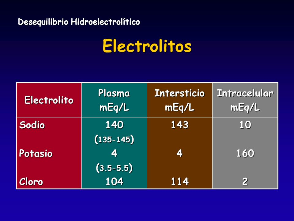 Electrolitos 1434114IntersticiomEq/L101602140 ( 135-145 ) 4 ( 3.5-5.5 ) 104SodioPotasioCloroIntracelularmEq/LPlasmamEq/LElectrolito