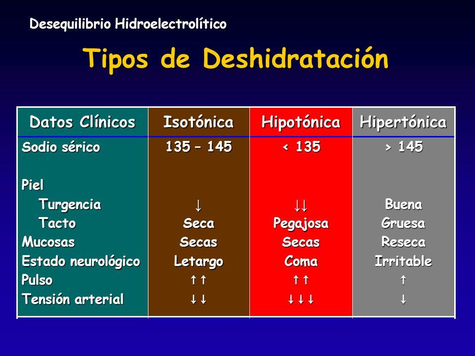 Desequilibrio Hidroelectrolítico Tipos de Deshidratación Sodio sérico Piel Turgencia Turgencia Tacto TactoMucosas Estado neurológico Pulso Tensión art