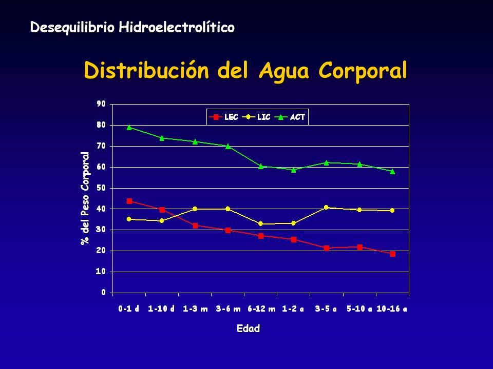 Edad % del Peso Corporal Distribución del Agua Corporal