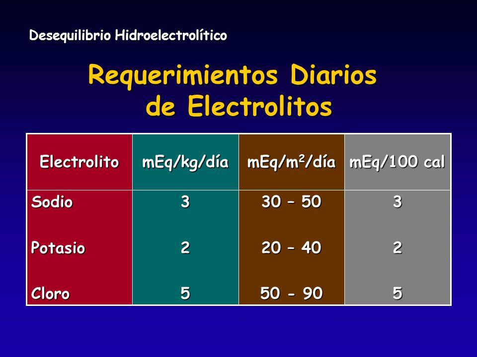 Desequilibrio Hidroelectrolítico Requerimientos Diarios de Electrolitos 30 – 50 20 – 40 50 - 90 mEq/m 2 /día 325325SodioPotasioCloro mEq/100 cal mEq/k
