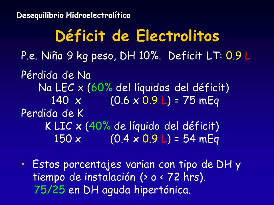 Desequilibrio Hidroelectrolítico Déficit de Electrolitos P.e. Niño 9 kg peso, DH 10%. Deficit LT: 0.9 L Pérdida de Na Na LEC x (60% del líquidos del d