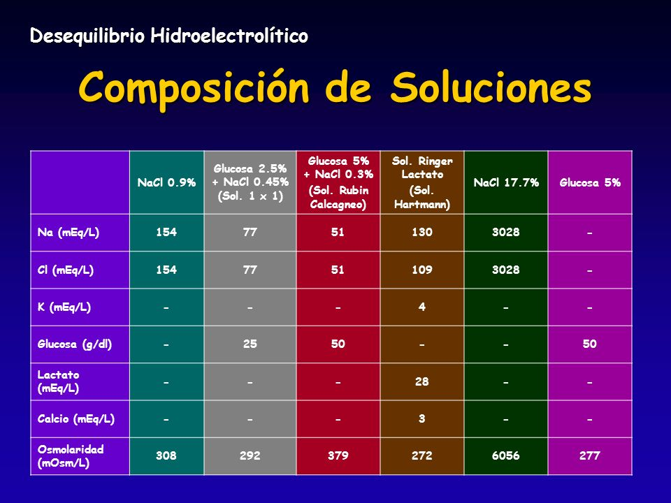 Composición de Soluciones NaCl 0.9% Glucosa 2.5% + NaCl 0.45% (Sol. 1 x 1) Glucosa 5% + NaCl 0.3% (Sol. Rubin Calcagneo) Sol. Ringer Lactato (Sol. Har