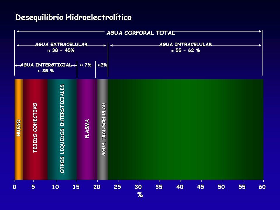 Desequilibrio Hidroelectrolítico 051015202530354045505560 HUESO TEJIDO CONECTIVO OTROS LIQUIDOS INTERSTICIALES PLASMA AGUA TRANSCELULAR AGUA CORPORAL