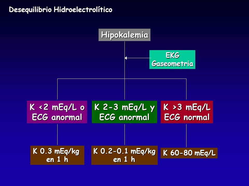 Hipokalemia EKGGaseometria K <2 mEq/L o ECG anormal K 2-3 mEq/L y ECG anormal K >3 mEq/L ECG normal K 0.3 mEq/kg en 1 h K 0.2-0.1 mEq/kg en 1 h K 60-8