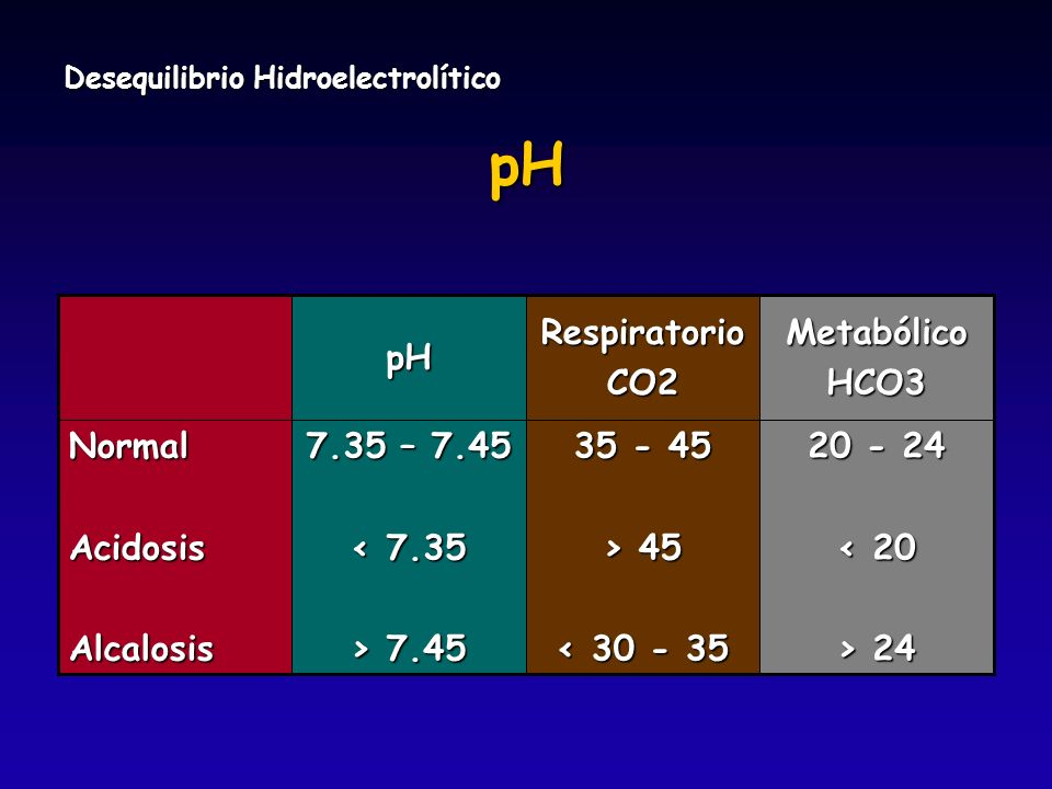 Desequilibrio Hidroelectrolítico pH 35 - 45 > 45 < 30 - 35 RespiratorioCO2 20 - 24 < 20 > 24 7.35 – 7.45 < 7.35 > 7.45 NormalAcidosisAlcalosisMetabóli