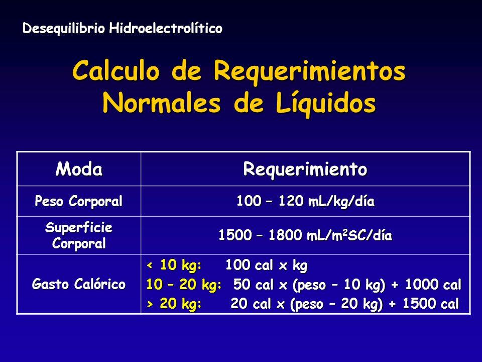 Desequilibrio Hidroelectrolítico Calculo de Requerimientos Normales de Líquidos ModaRequerimiento Peso Corporal 100 – 120 mL/kg/día Superficie Corpora