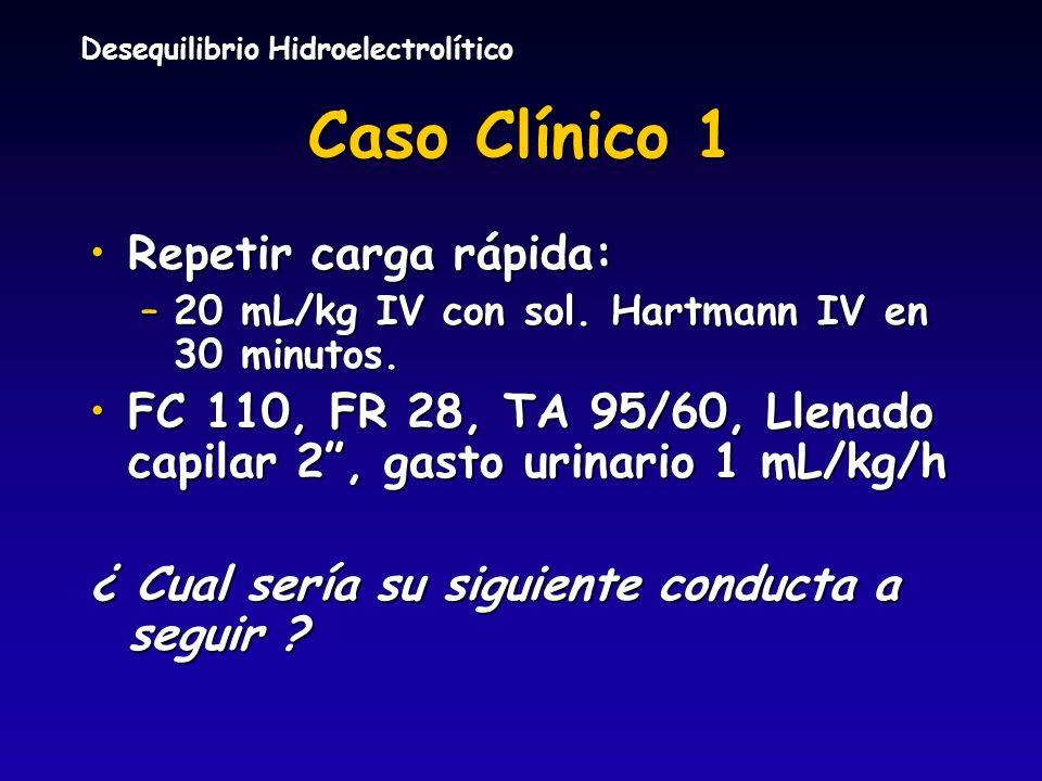 Desequilibrio Hidroelectrolítico Caso Clínico 1 Repetir carga rápida:Repetir carga rápida: –20 mL/kg IV con sol. Hartmann IV en 30 minutos. FC 110, FR