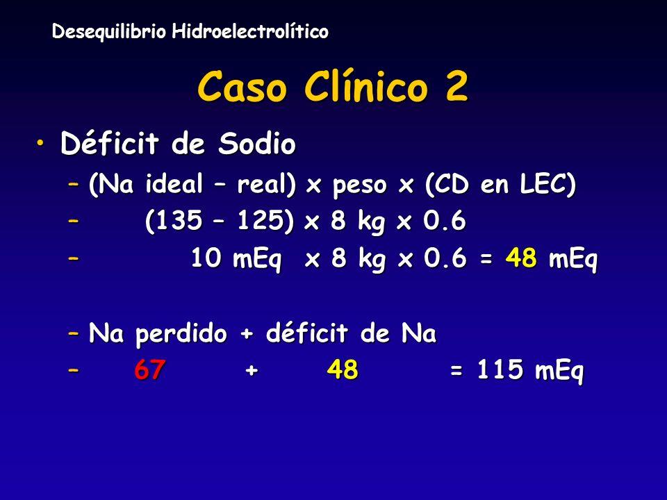 Desequilibrio Hidroelectrolítico Caso Clínico 2 Déficit de SodioDéficit de Sodio –(Na ideal – real) x peso x (CD en LEC) – (135 – 125) x 8 kg x 0.6 –