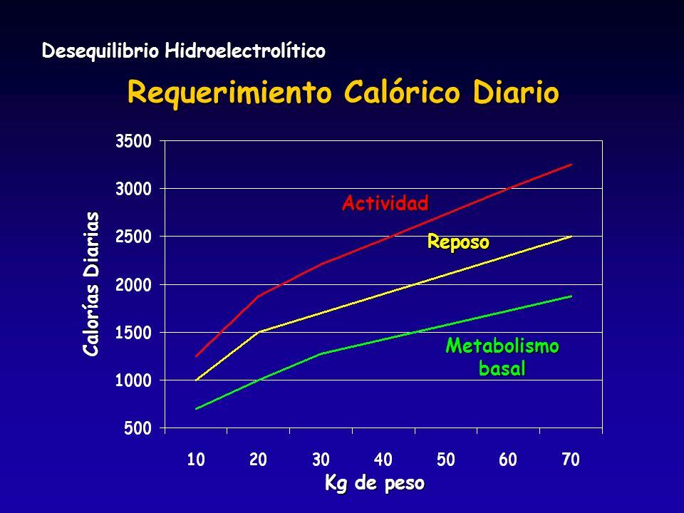 Desequilibrio Hidroelectrolítico Calorías Diarias Kg de peso Actividad Reposo Metabolismobasal Requerimiento Calórico Diario