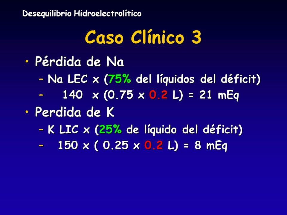 Desequilibrio Hidroelectrolítico Caso Clínico 3 Pérdida de NaPérdida de Na –Na LEC x (75% del líquidos del déficit) – 140 x (0.75 x 0.2 L) = 21 mEq Pe