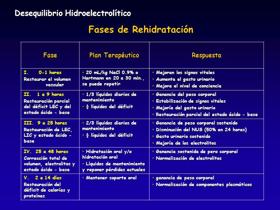 Fases de Rehidratación Fase Plan Terapéutico Respuesta I. 0-1 horas Restaurar el volumen vascular 20 mL/kg NaCl 0.9% o Hartmann en 20 a 30 min., se pu