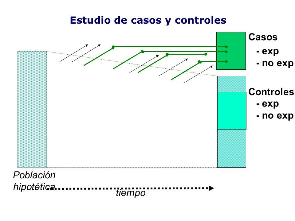 Casos Controles tiempo Población hipotética Estudio de casos y controles - exp - no exp - exp - no exp